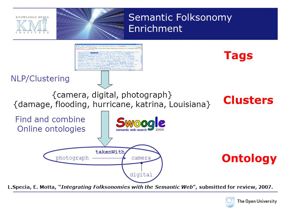 Semantic Folksonomy Enrichment Tags {camera, digital, photograph} {damage, flooding, hurricane, katrina, Louisiana} Clusters digital cameraphotograph takenWith Ontology NLP/Clustering Find and combine Online ontologies L.Specia, E.