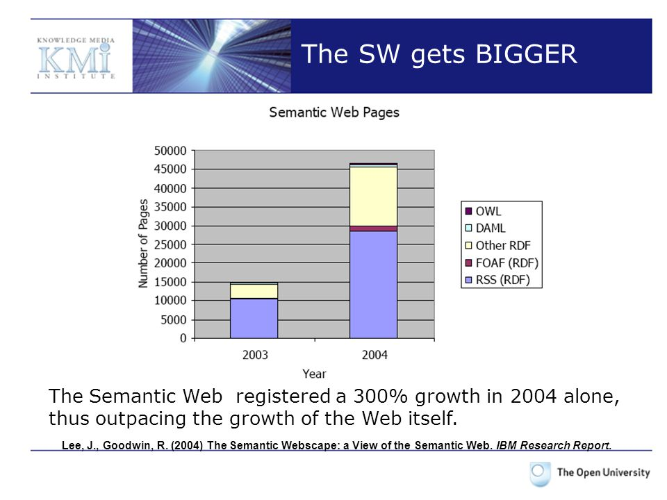 The SW gets BIGGER Lee, J., Goodwin, R. (2004) The Semantic Webscape: a View of the Semantic Web.
