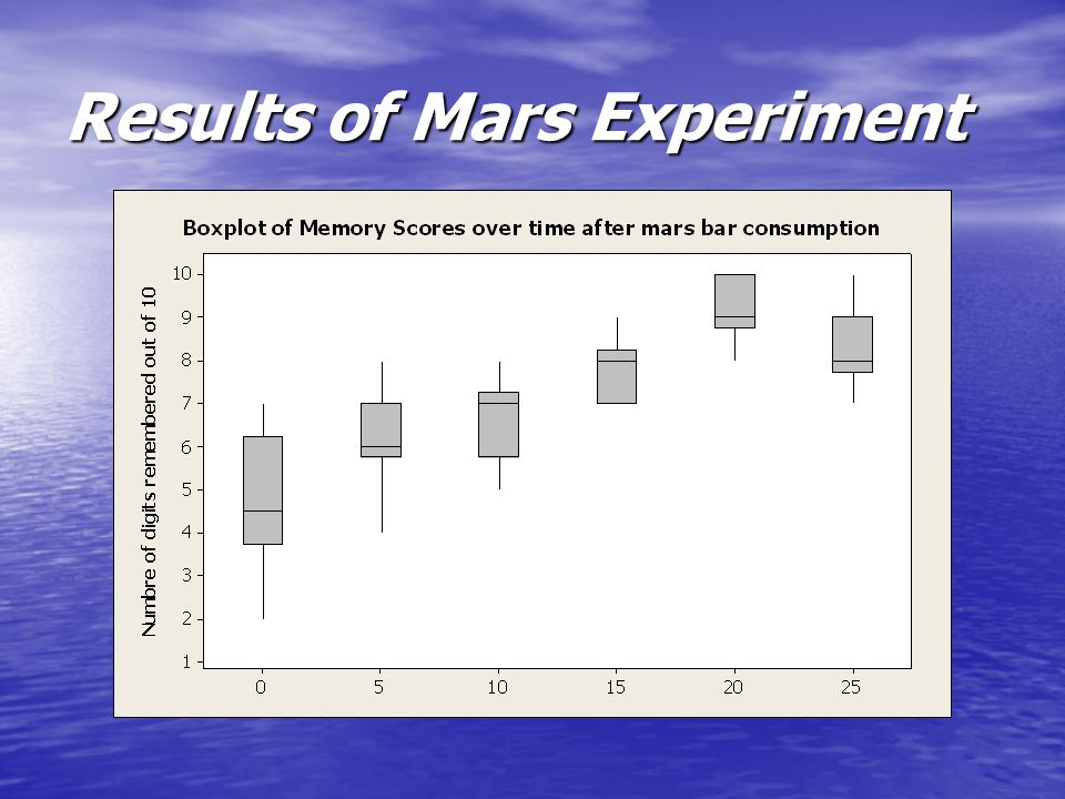 Results of Mars Experiment
