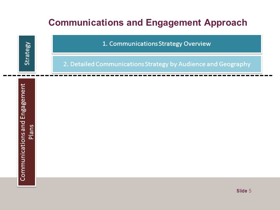 Slide 5 Communications and Engagement Plans Strategy 1. Communications Strategy Overview 2. Detailed Communications Strategy by Audience and Geography