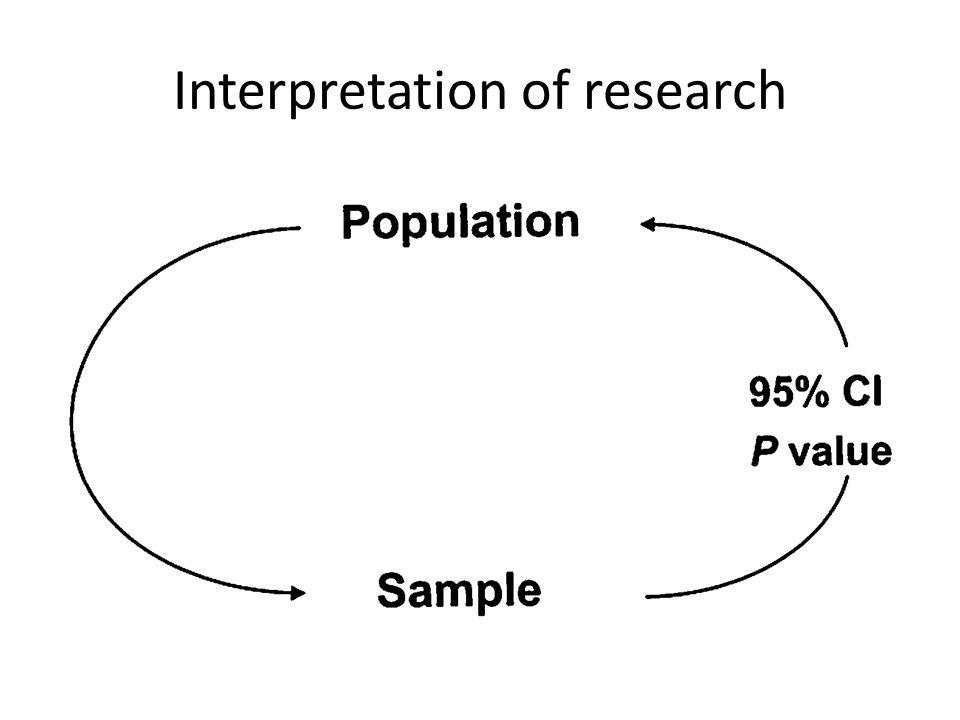Interpretation of research