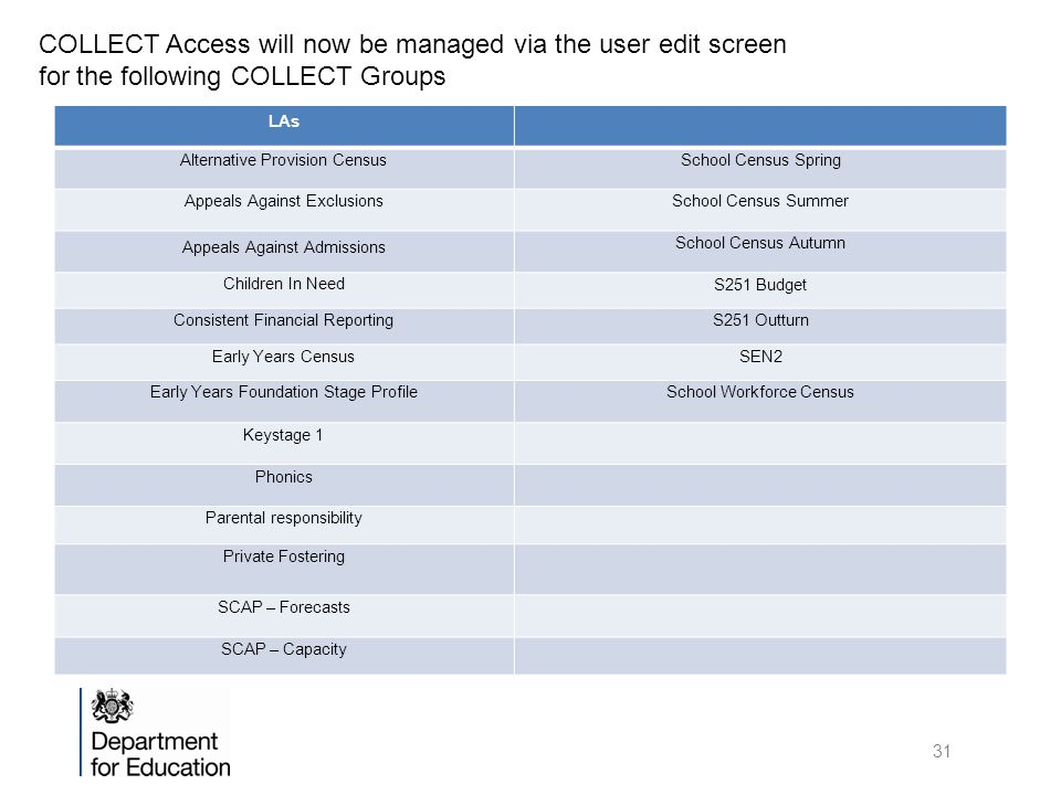 COLLECT Access will now be managed via the user edit screen for the following COLLECT Groups LAs Alternative Provision CensusSchool Census Spring Appeals Against ExclusionsSchool Census Summer Appeals Against Admissions School Census Autumn Children In Need S251 Budget Consistent Financial ReportingS251 Outturn Early Years CensusSEN2 Early Years Foundation Stage ProfileSchool Workforce Census Keystage 1 Phonics Parental responsibility Private Fostering SCAP – Forecasts SCAP – Capacity 31