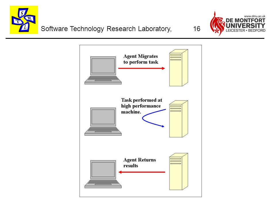 Software Technology Research Laboratory, 16
