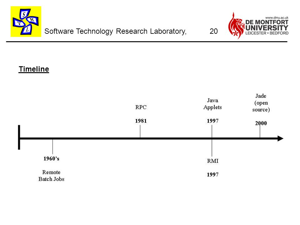 Software Technology Research Laboratory, Timeline 20