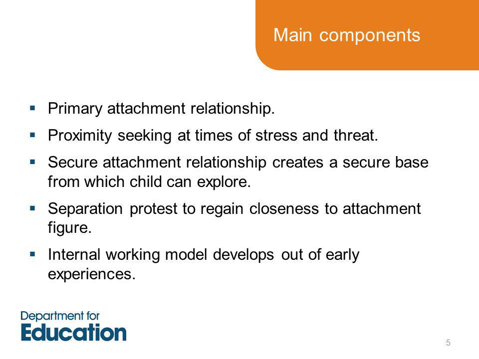 Main components  Primary attachment relationship.