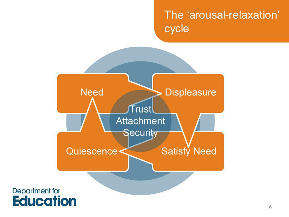 The 'arousal-relaxation' cycle 6