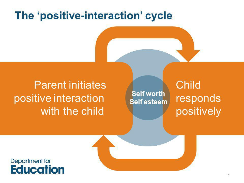 The 'positive-interaction' cycle Parent initiates positive interaction with the child Child responds positively Self worth Self esteem 7