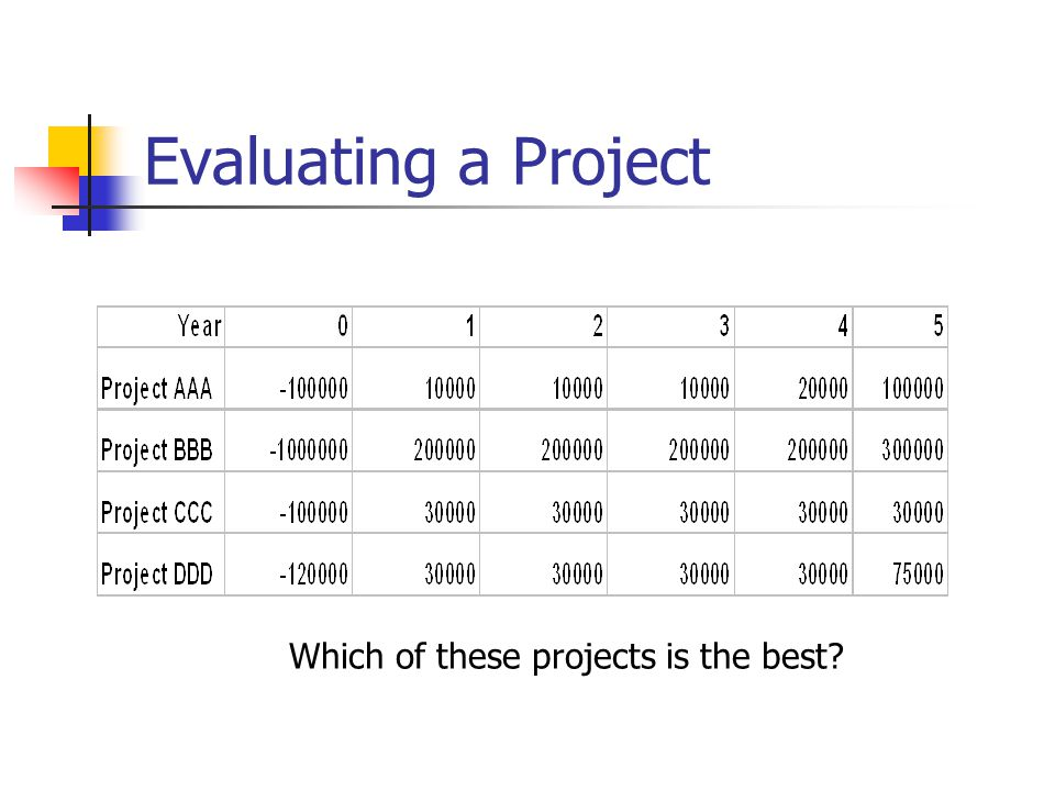 Evaluating a Project Which of these projects is the best