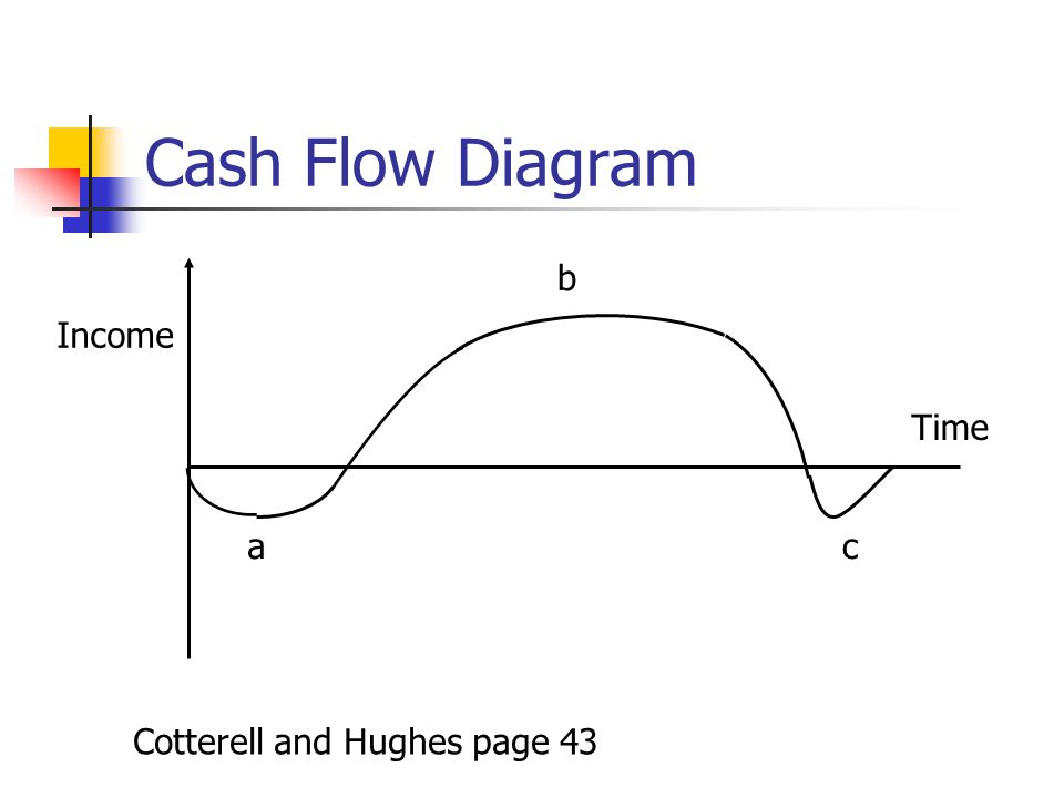 Cash Flow Diagram Cotterell and Hughes page 43 Income Time a b c