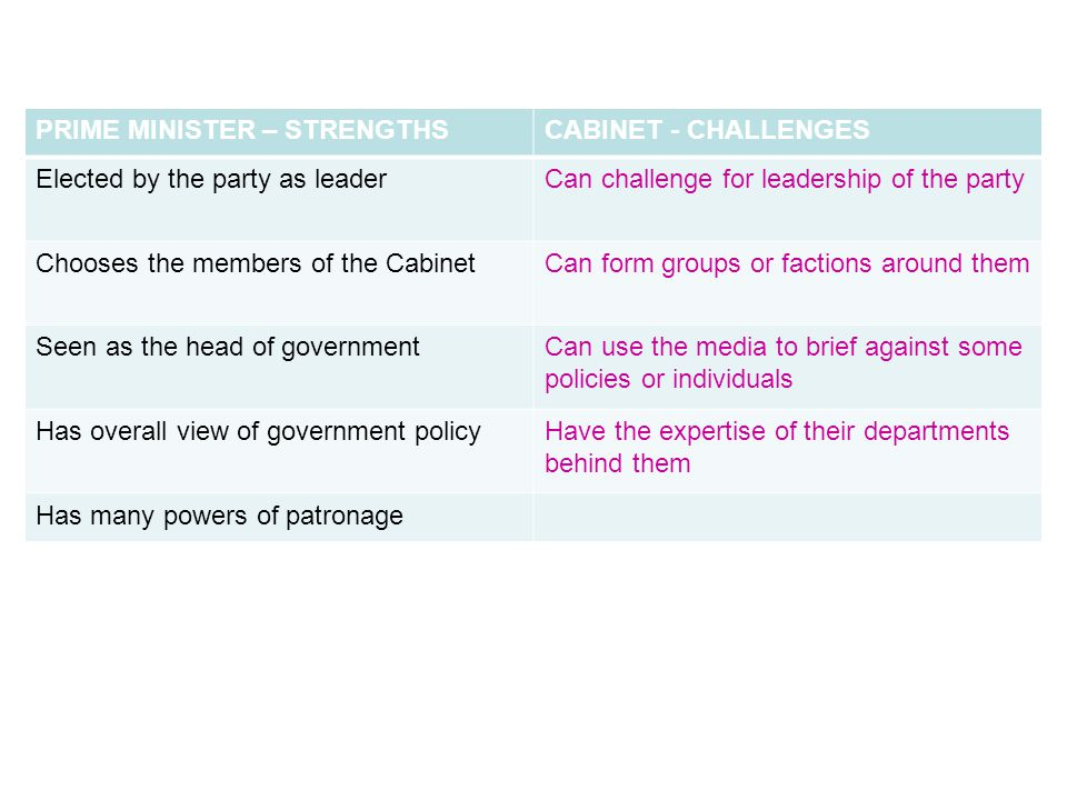 PRIME MINISTER – STRENGTHSCABINET - CHALLENGES Elected by the party as leaderCan challenge for leadership of the party Chooses the members of the CabinetCan form groups or factions around them Seen as the head of governmentCan use the media to brief against some policies or individuals Has overall view of government policyHave the expertise of their departments behind them Has many powers of patronage