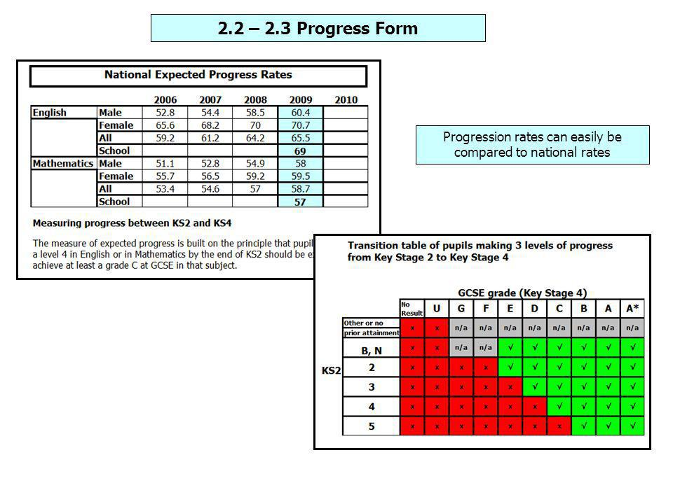 Progression rates can easily be compared to national rates 2.2 – 2.3 Progress Form