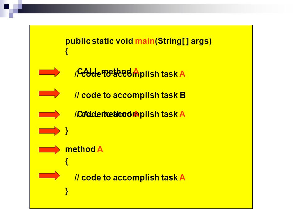 public static void main(String[ ] args) { } // code to accomplish task A // code to accomplish task B // code to accomplish task A { } method A CALL method A CALL method A // code to accomplish task A