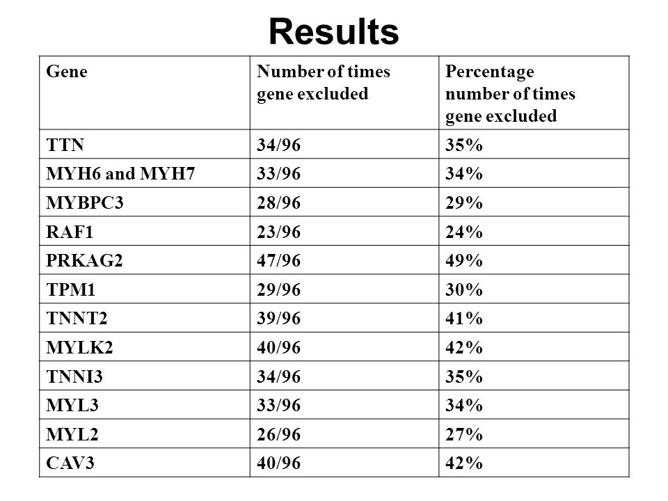 Results GeneNumber of times gene excluded Percentage number of times gene excluded TTN34/9635% MYH6 and MYH733/9634% MYBPC328/9629% RAF123/9624% PRKAG247/9649% TPM129/9630% TNNT239/9641% MYLK240/9642% TNNI334/9635% MYL333/9634% MYL226/9627% CAV340/9642%