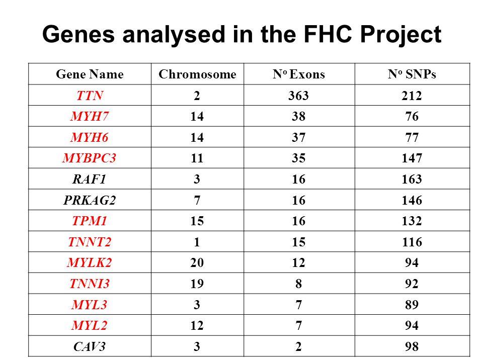 Genes analysed in the FHC Project Gene NameChromosomeN o ExonsN o SNPs TTN2363212 MYH7143876 MYH6143777 MYBPC31135147 RAF1316163 PRKAG2716146 TPM11516132 TNNT2115116 MYLK2201294 TNNI319892 MYL33789 MYL212794 CAV33298