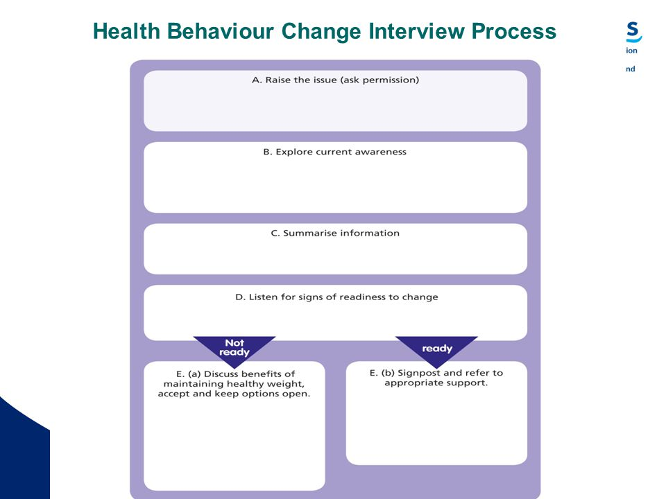 Quality Education for a Healthier Scotland Health Behaviour Change Interview Process