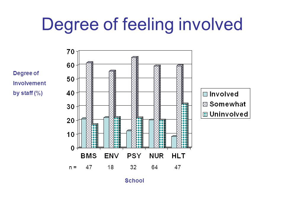Degree of feeling involved Degree of Involvement by staff (%) School n = 47 18 32 64 47
