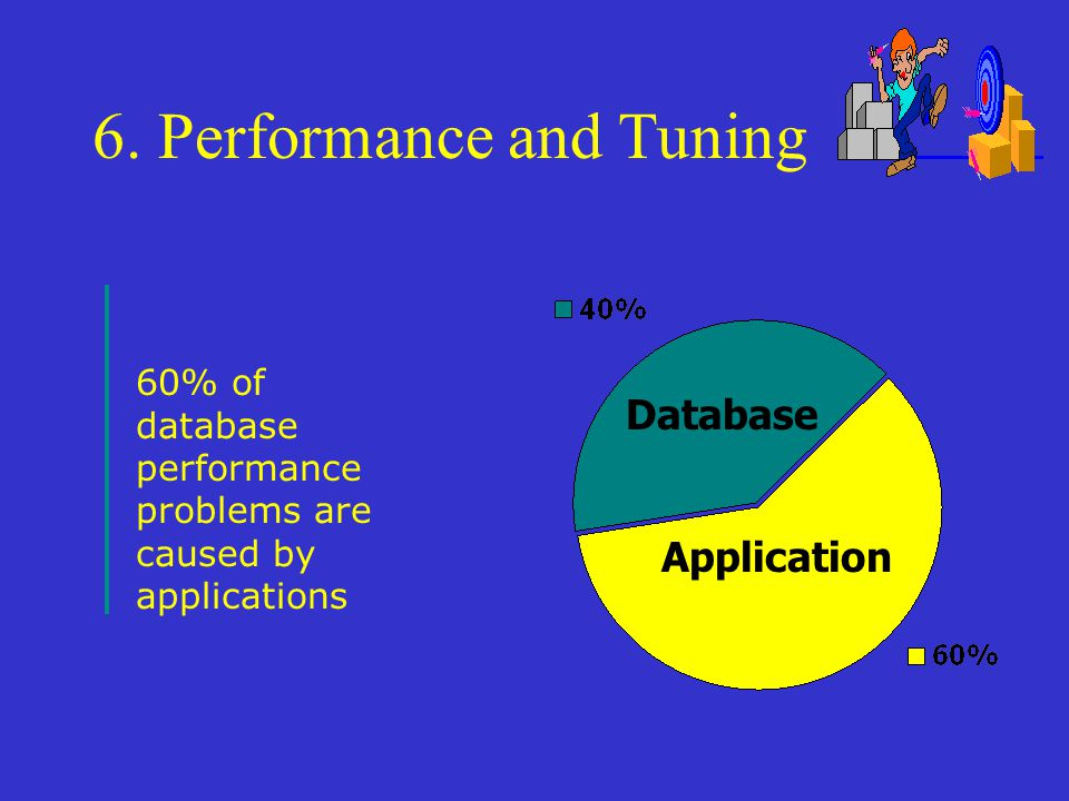 6. Performance and Tuning Application Database 60% of database performance problems are caused by applications