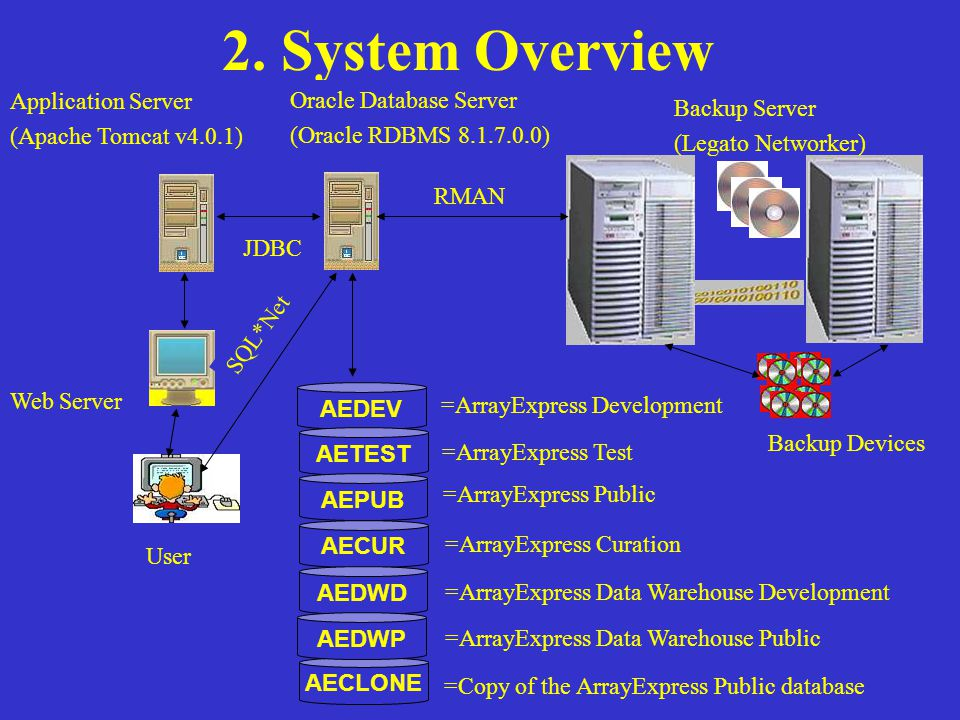 2. System Overview Backup Server (Legato Networker) Backup Devices Application Server (Apache Tomcat v4.0.1) Web Server User Oracle Database Server (O