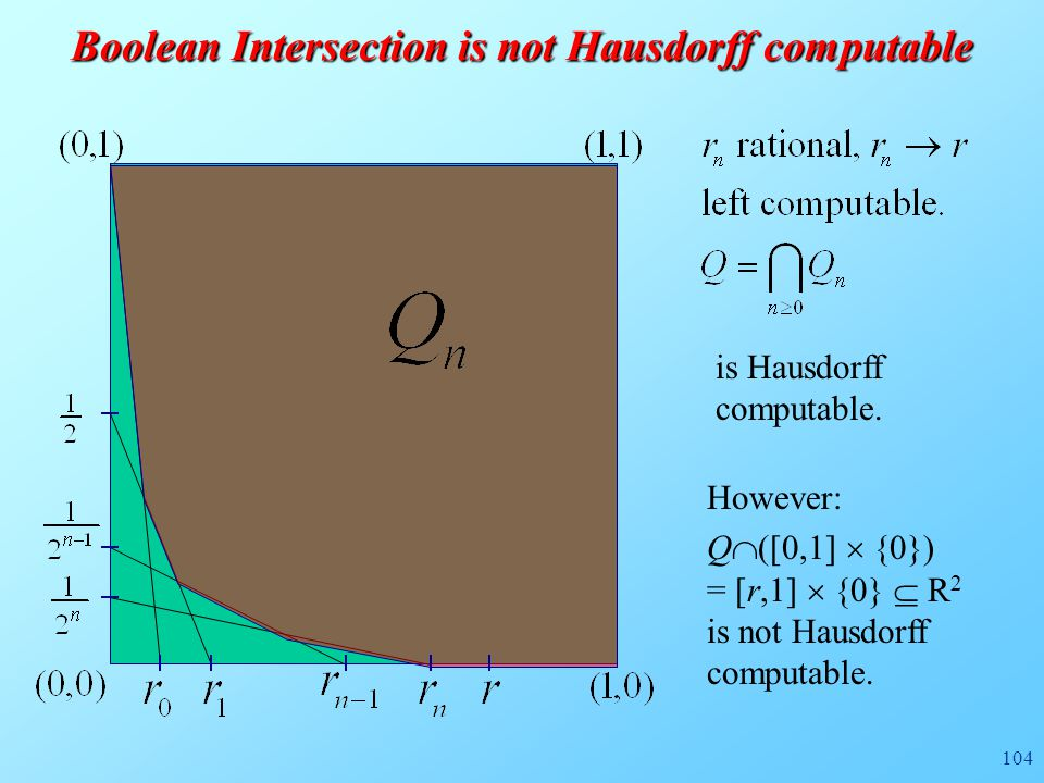 104 Boolean Intersection is not Hausdorff computable However: Q  ([0,1]  {0}) = [r,1]  {0}  R 2 is not Hausdorff computable. is Hausdorff computab