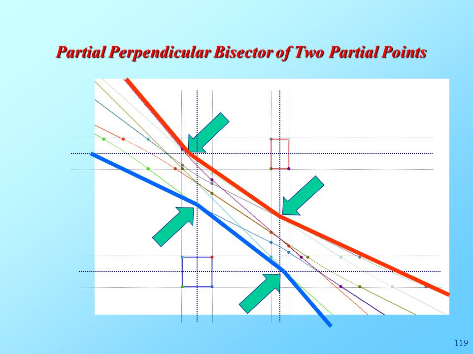 119 Partial Perpendicular Bisector of Two Partial Points