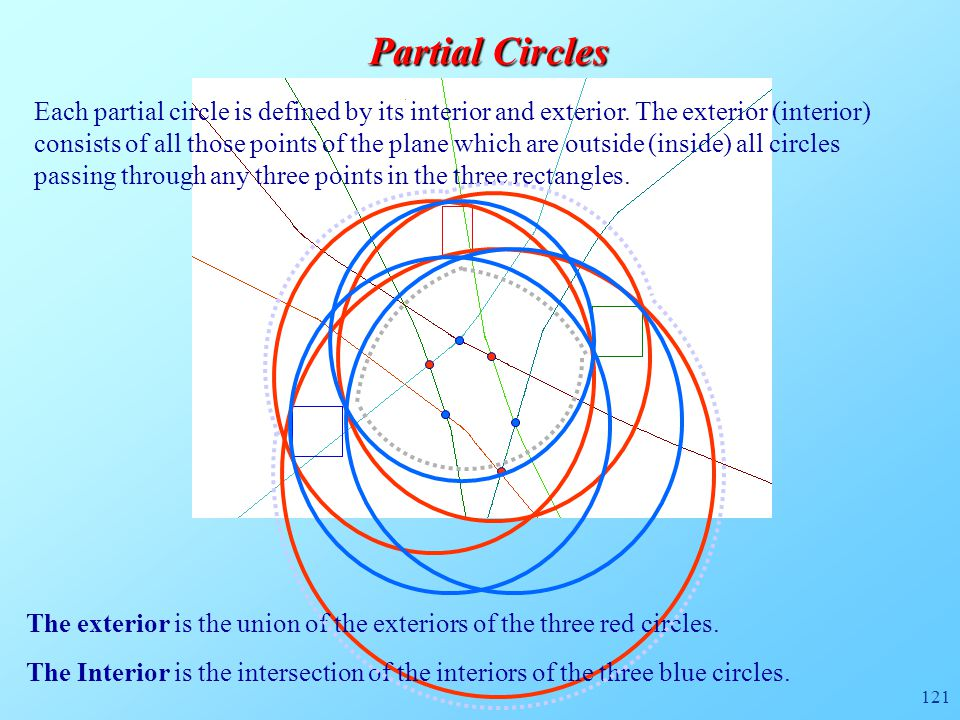 121 Partial Circles The Interior is the intersection of the interiors of the three blue circles. The exterior is the union of the exteriors of the thr