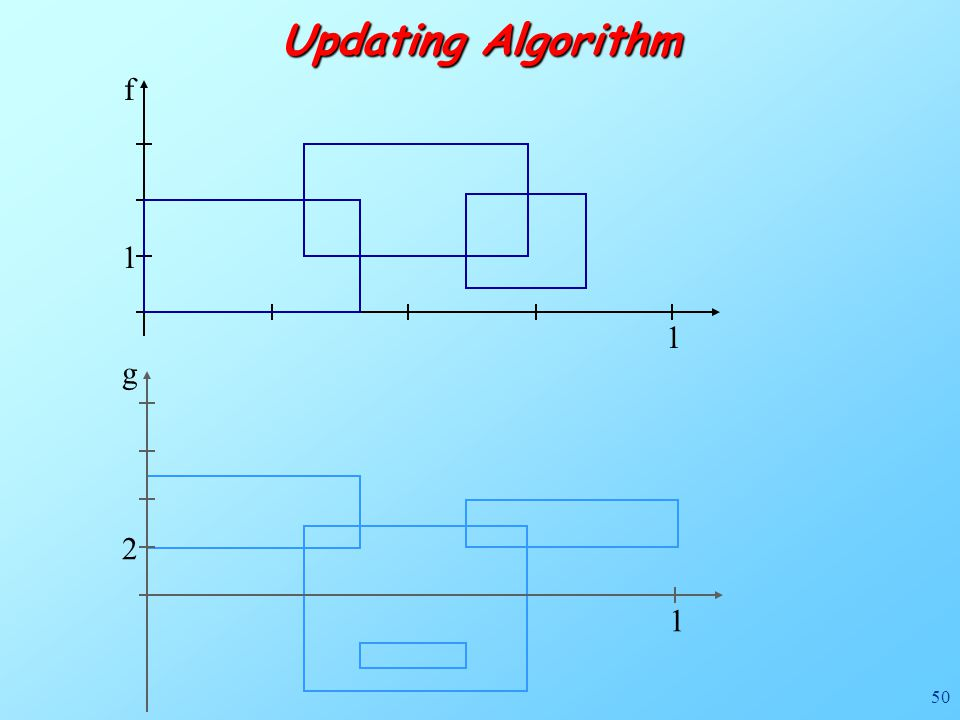 50 f 1 1 Updating Algorithm g 1 2