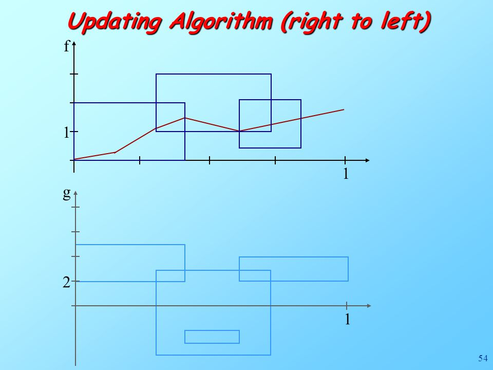 54 f 1 1 Updating Algorithm (right to left) g 1 2
