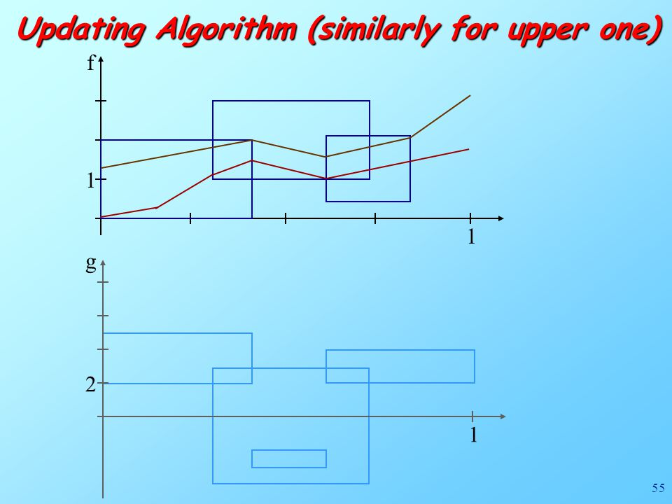 55 f 1 1 Updating Algorithm (similarly for upper one) g 1 2