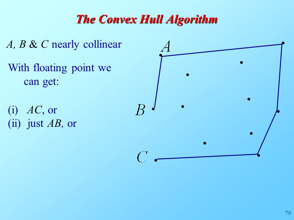 79 A, B & C nearly collinear The Convex Hull Algorithm With floating point we can get: (i) AC, or (ii) just AB, or