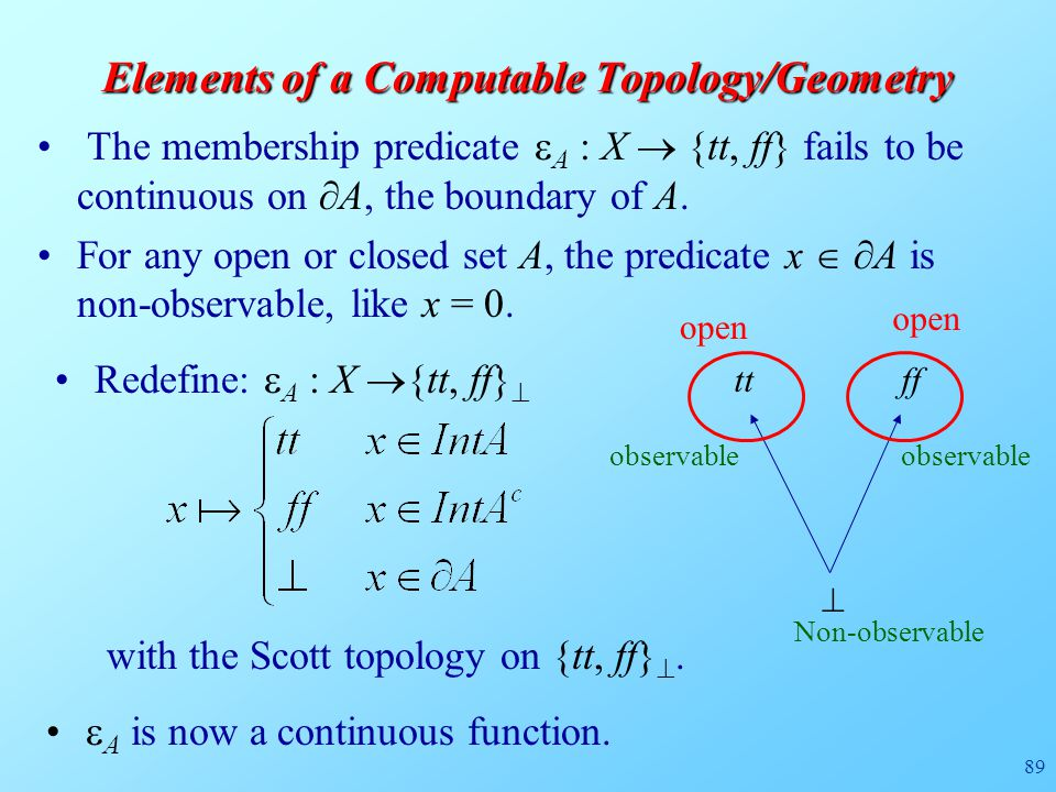 89 Elements of a Computable Topology/Geometry The membership predicate  A : X  {tt, ff} fails to be continuous on  A, the boundary of A.