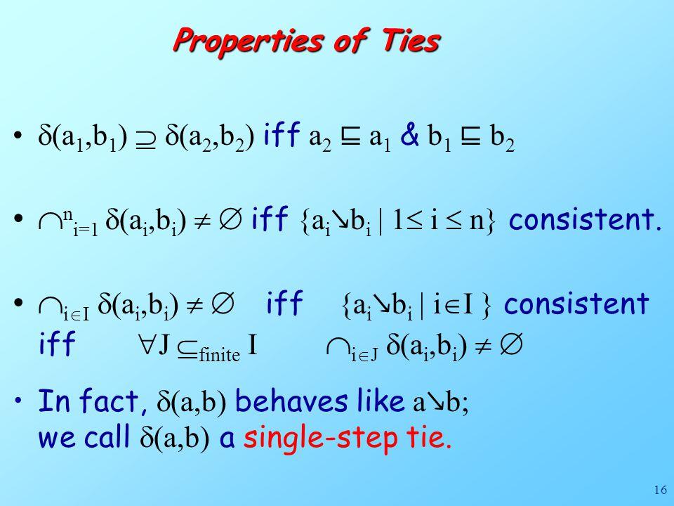 16  (a 1,b 1 )   (a 2,b 2 ) iff a 2 ⊑ a 1 & b 1 ⊑ b 2  n i=1  (a i,b i )   iff {a i ↘ b i | 1  i  n} consistent.