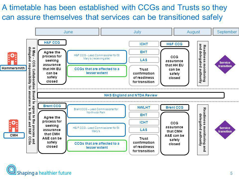 5 A timetable has been established with CCGs and Trusts so they can assure themselves that services can be transitioned safely Hammersmith CMH CCG ass