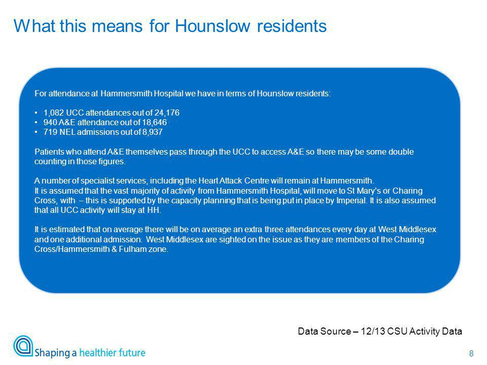 8 What this means for Hounslow residents Data Source – 12/13 CSU Activity Data For attendance at Hammersmith Hospital we have in terms of Hounslow residents: 1,082 UCC attendances out of 24,176 940 A&E attendance out of 18,646 719 NEL admissions out of 8,937 Patients who attend A&E themselves pass through the UCC to access A&E so there may be some double counting in those figures.