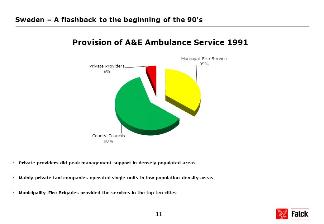 11 Sweden – A flashback to the beginning of the 90 s Private providers did peak management support in densely populated areas Mainly private taxi companies operated single units in low population density areas Municipality Fire Brigades provided the services in the top ten cities