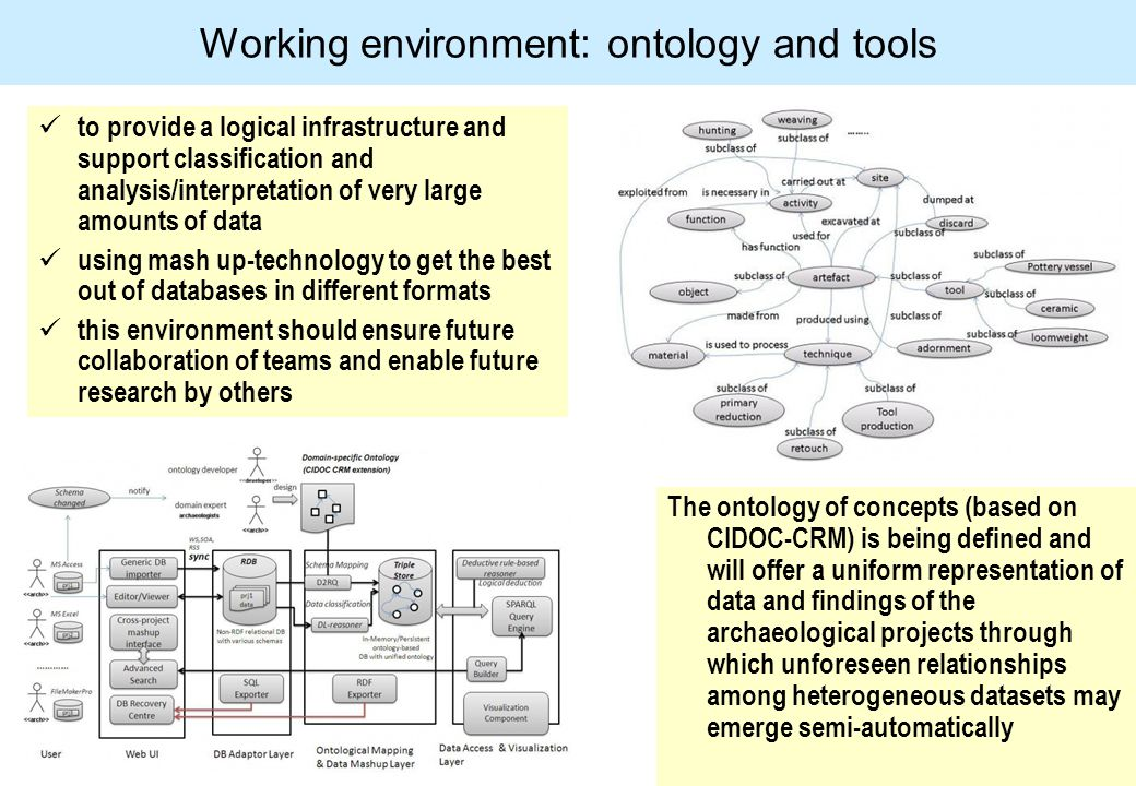 to provide a logical infrastructure and support classification and analysis/interpretation of very large amounts of data using mash up-technology to get the best out of databases in different formats this environment should ensure future collaboration of teams and enable future research by others Working environment: ontology and tools The ontology of concepts (based on CIDOC-CRM) is being defined and will offer a uniform representation of data and findings of the archaeological projects through which unforeseen relationships among heterogeneous datasets may emerge semi-automatically
