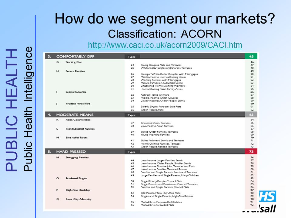 PUBLIC HEALTH Public Health Intelligence How do we segment our markets.