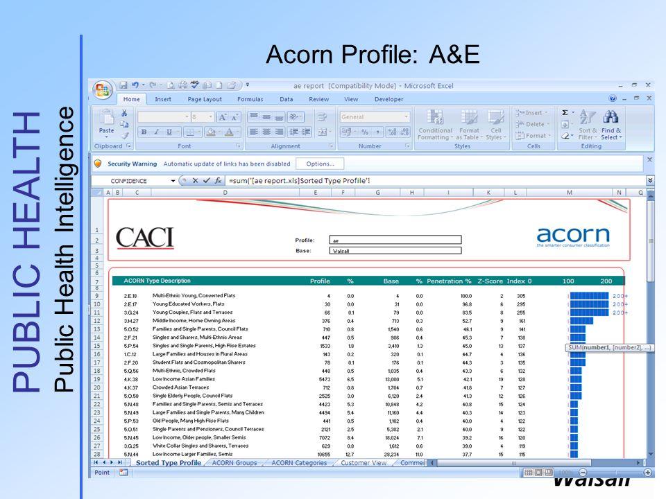 PUBLIC HEALTH Public Health Intelligence Acorn Profile: A&E