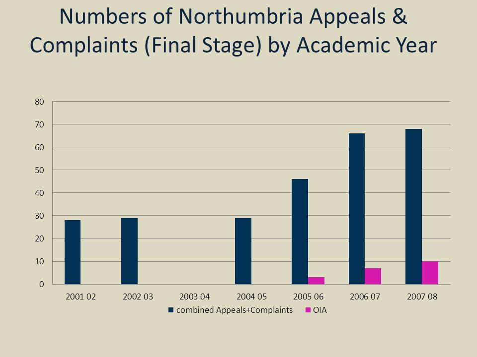 Numbers of Northumbria Appeals & Complaints (Final Stage) by Academic Year
