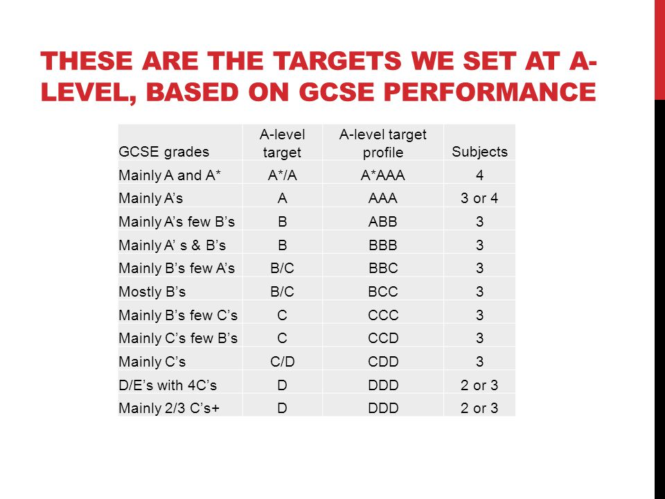 THESE ARE THE TARGETS WE SET AT A- LEVEL, BASED ON GCSE PERFORMANCE GCSE grades A-level target A-level target profileSubjects Mainly A and A*A*/AA*AAA