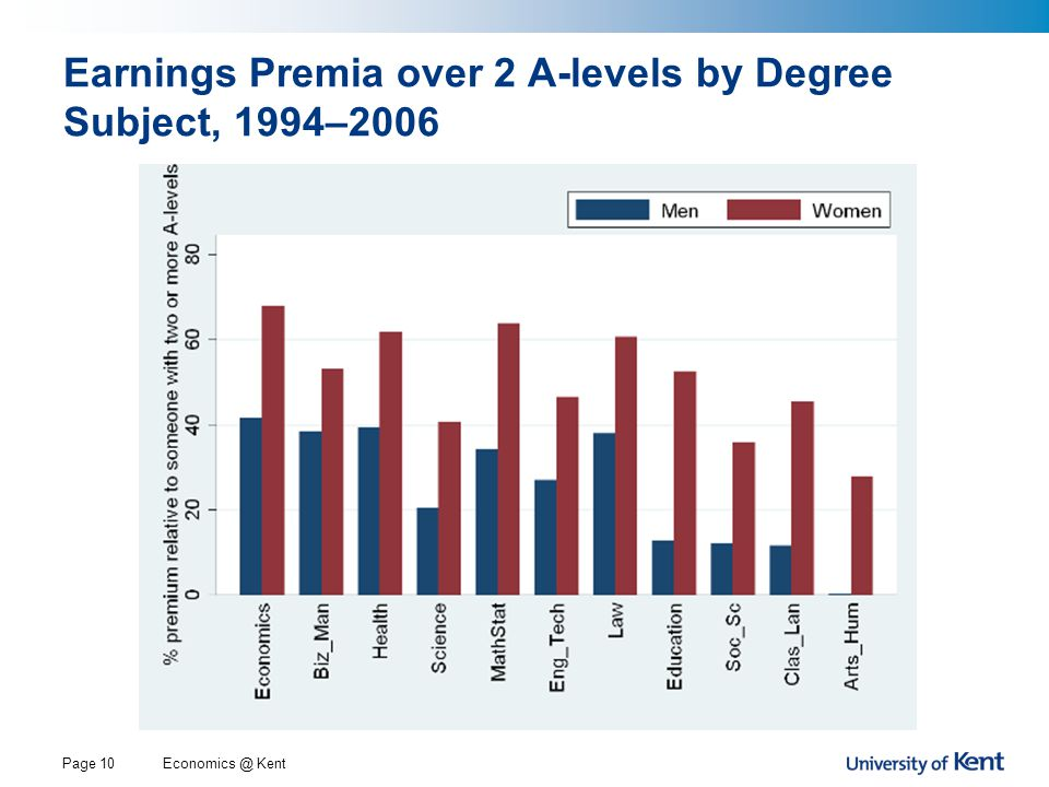 Economics @ KentPage 10 Earnings Premia over 2 A-levels by Degree Subject, 1994–2006