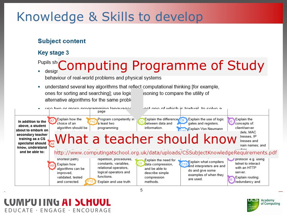Knowledge & Skills to develop Computing Programme of Study What a teacher should know
