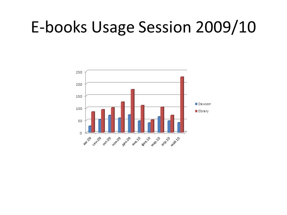 E-books Usage Session 2009/10