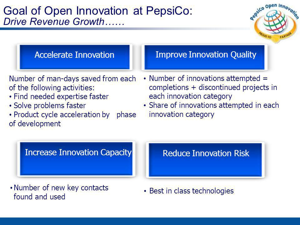 Open Innovation Process/Framework Get Find Want Manage ANYTHING…innovative ingredient, product, process or technology solution needed to support mission.