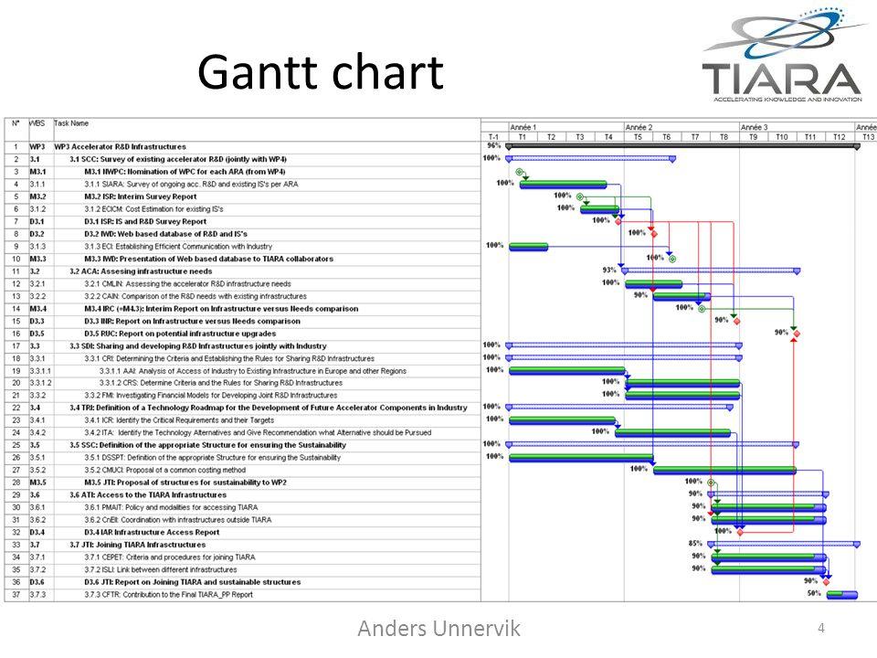 4 Gantt chart