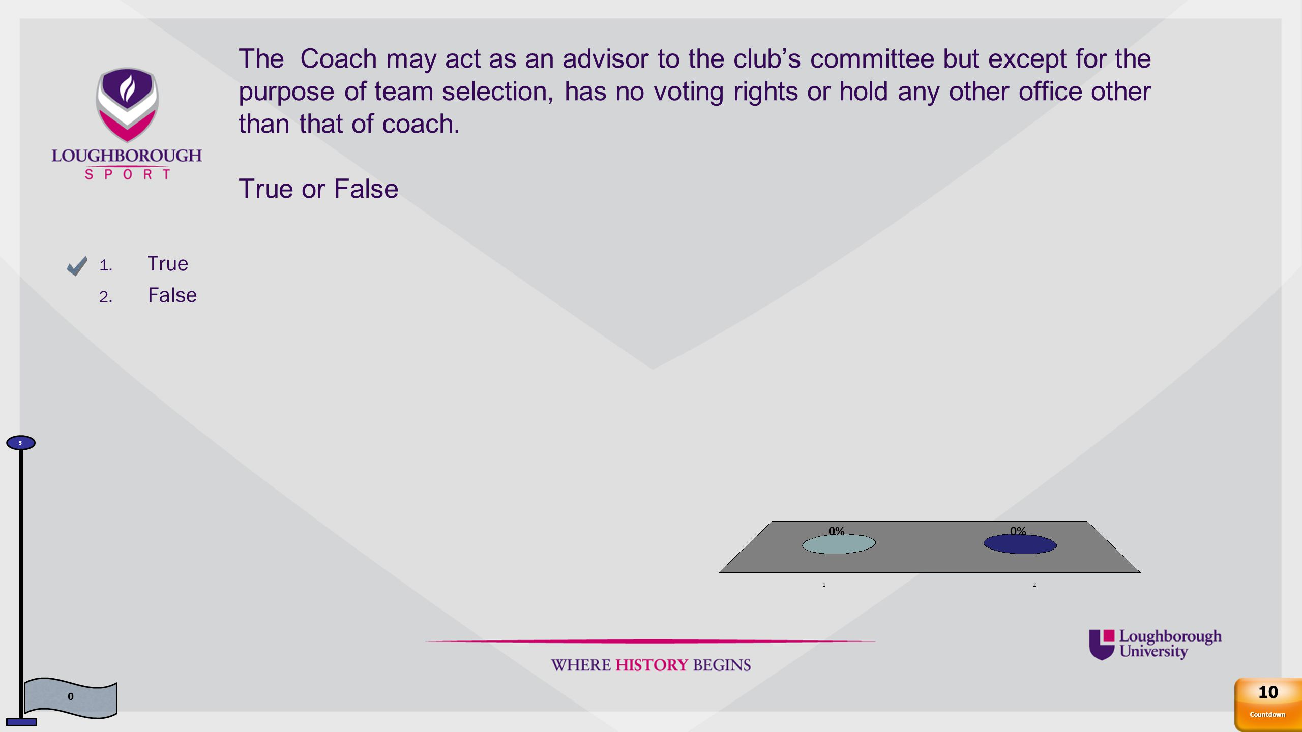 The Coach may act as an advisor to the club's committee but except for the purpose of team selection, has no voting rights or hold any other office other than that of coach.