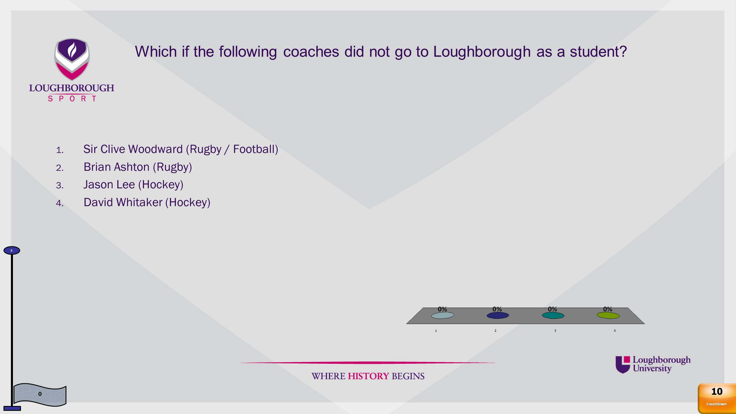 Which if the following coaches did not go to Loughborough as a student.