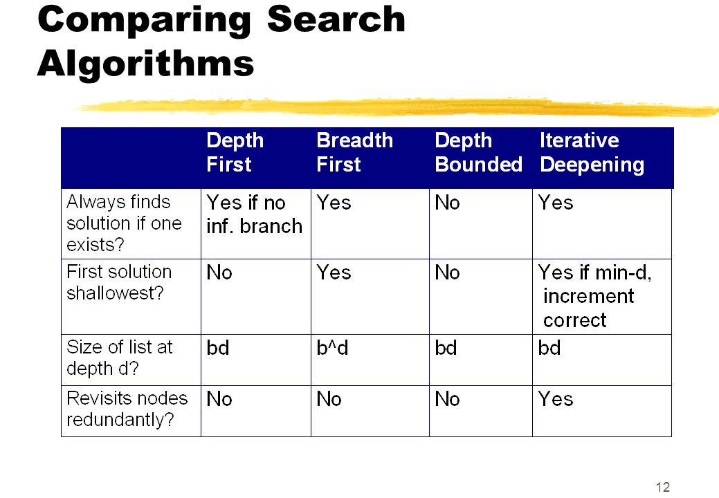 12 Comparing Search Algorithms