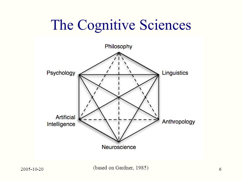 2005-10-206 The Cognitive Sciences (based on Gardner, 1985)