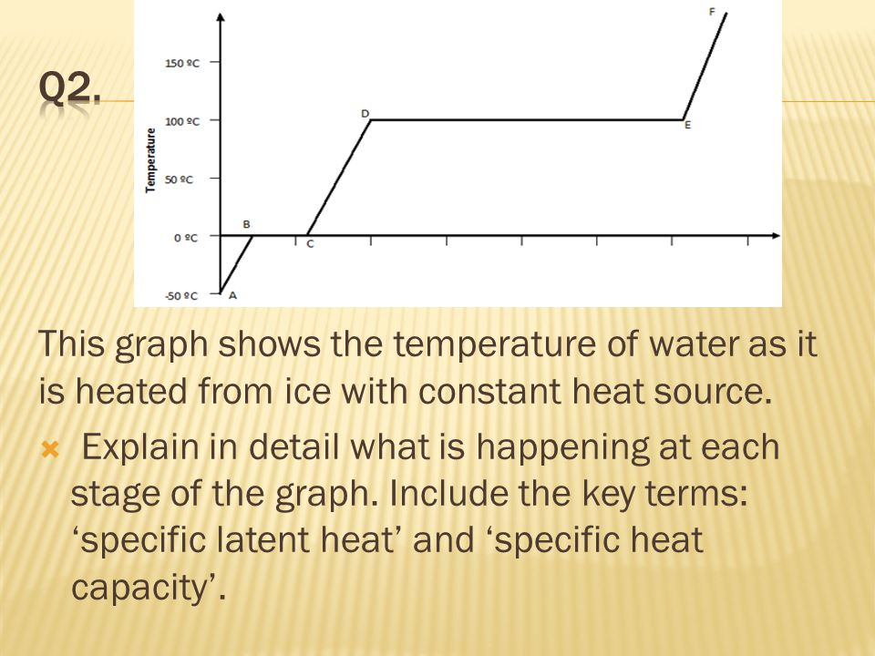 This graph shows the temperature of water as it is heated from ice with constant heat source.