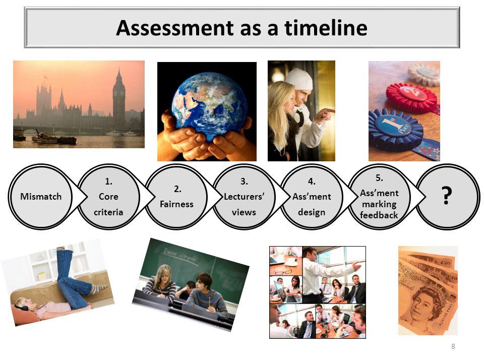 Assessment as a timeline . 5. Ass'ment marking feedback 4.